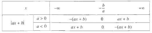 Dấu của nhị thức bậc nhất
