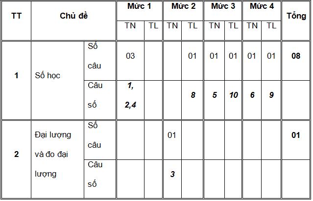 kiểm tra học kỳ II Toán 4 thông tư 22