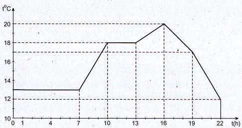 Nhiệt kế, Thang đo nhiệt Vật lý 6