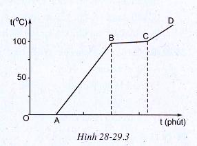 Bài 28-29 Sự sôi Vật lý 6