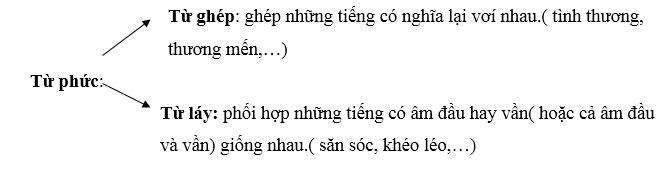 Từ đơn - Từ ghép - Từ láy - Bồi dưỡng Tiếng Việt lớp 4 - Hoc360.net |  Hoc360.net
