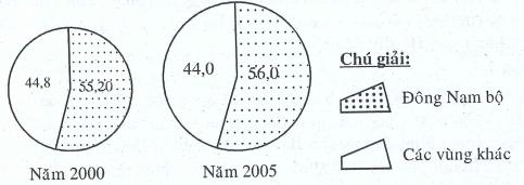 Tình hình kinh tế vùng Đông Nam Bộ - Bài 32 - Học tốt Địa Lí 9