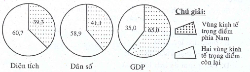 Dịch vụ các trung tâm kinh tế