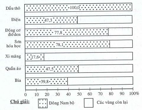 Phân tích một số ngành công nghiệp trọng điểm ở Đông Nam Bộ - Địa Lí 9