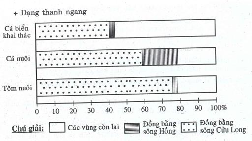 Vẽ và phân tích biểu đồ về tình hình sản xuất ngành thủy sản ở ĐBSCL