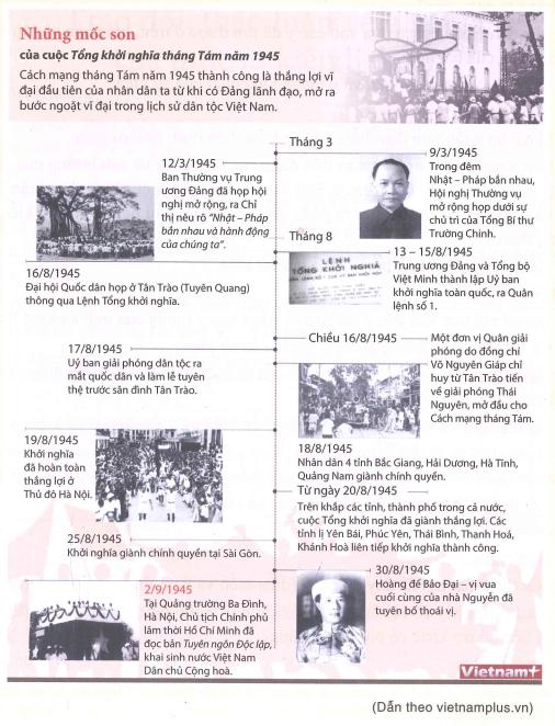 sự kiện lịch sử